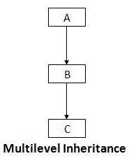 Multilevel Inheritance in C++