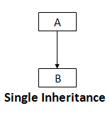 Single Inheritance in C++